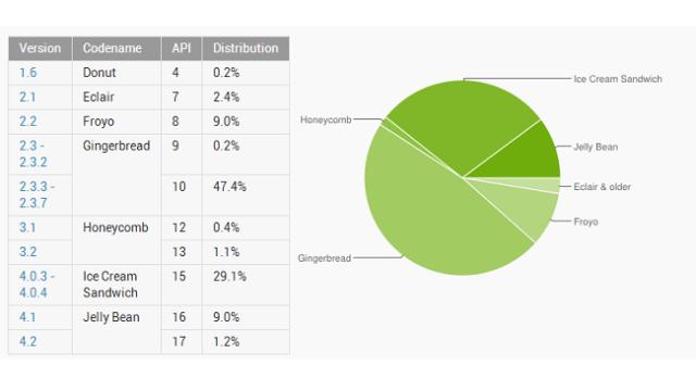 เรื่องเดิมๆ ผู้ใช้ Android 4.0 ขึ้นไปรวมกันแล้วยังน้อยกว่า Android 2.3