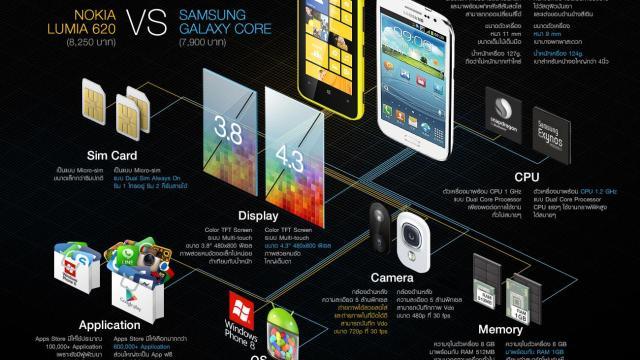 Head to Head!! Nokia Lumia 620 ปะทะ Samsung Galaxy Core จัดหนัก