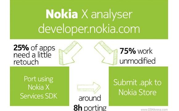 สนับสนุนเต็มที่ Nokia เผย 75% ของแอพลิเคชั่น Android ใช้ได้กับ Nokia X