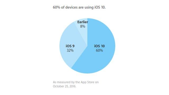 Apple ประกาศมียอดผู้ใช้งาน iOS 10 บนโมบายดีไวซ์ถึง 60% แล้ว
