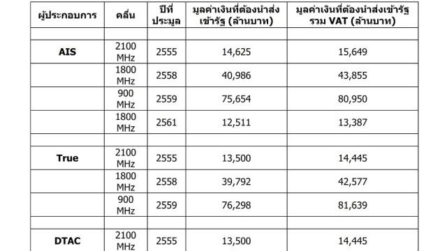 ก่อนที่ 20 ต.ค. นี้ จะเคาะประมูลคลื่น 900 MHz ใหม่ กสทช. เผยรายได้ที่เกิดจากการประมูลคลื่นความถี่ ตั้งแต่ปี 55-61 รวมเป็นเงินทั้งสิ้น 320,333 ล้านบาท