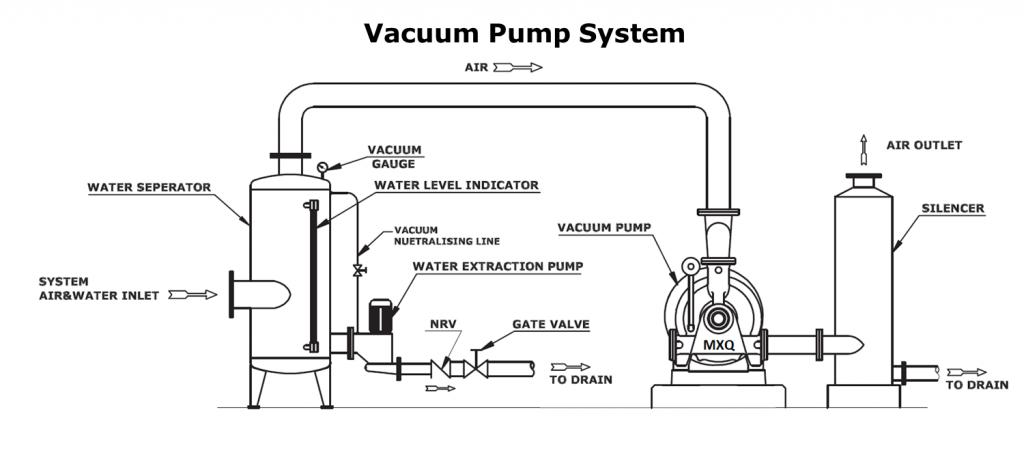 vacuum pump diagram vacuum pump parts diagram