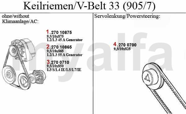 Alfa Romeo 33 (905/7) Keil-/Keilrippenriemen