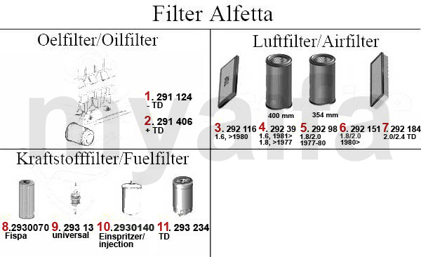 Alfa Romeo ALFETTA Oil Filter, Air Filter & Fuel Filter