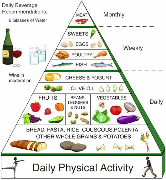 571 x 620 jpeg 54kb dieta mediterranea 600 x 420 jpeg 60kb dieta ...
