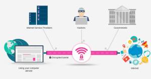 How VPN Works? | My Private Network VPN