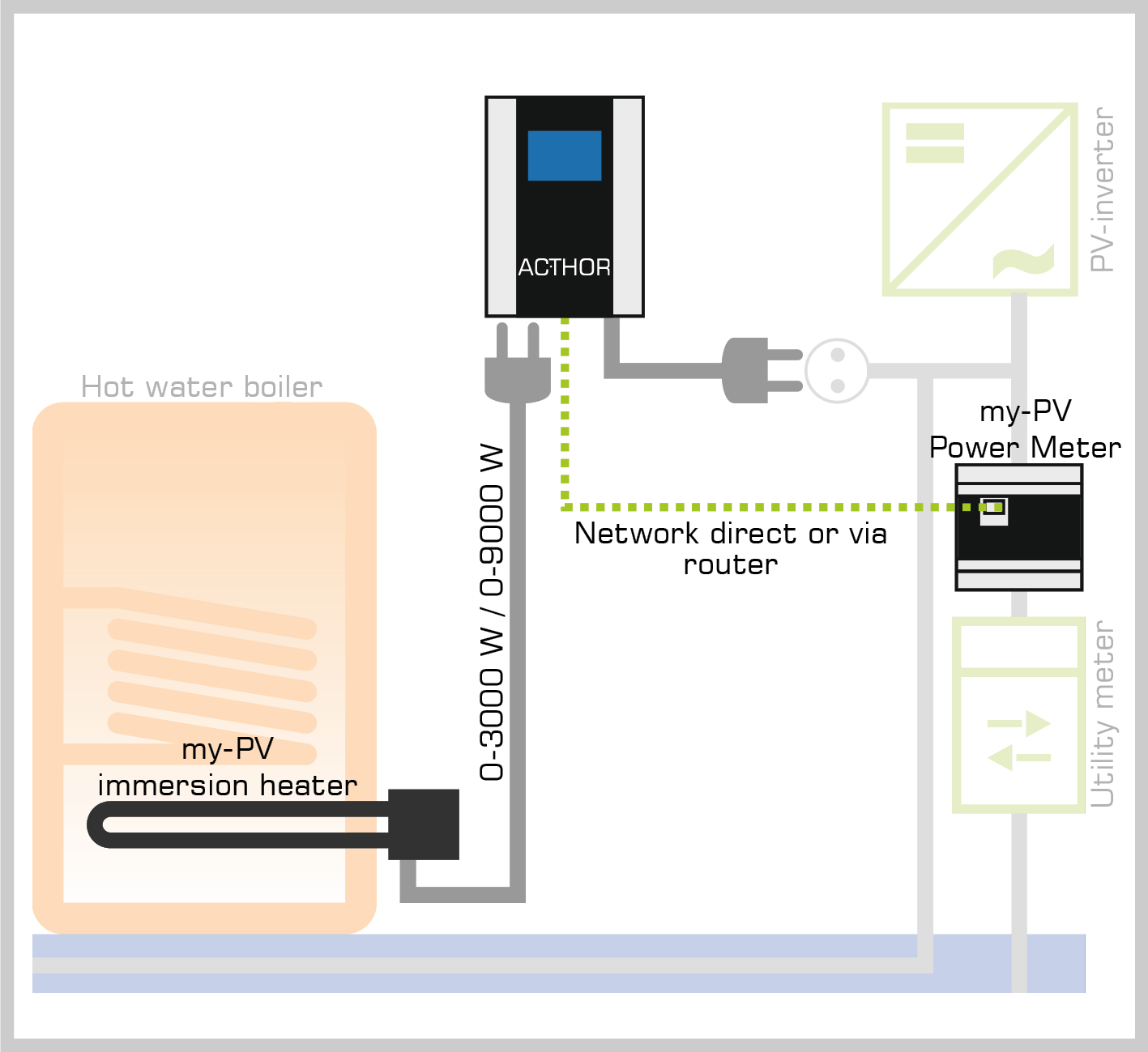 hight resolution of  immersion heater 3kw my pv gmbh on 480 three phase diagram 3 wiring diagrams