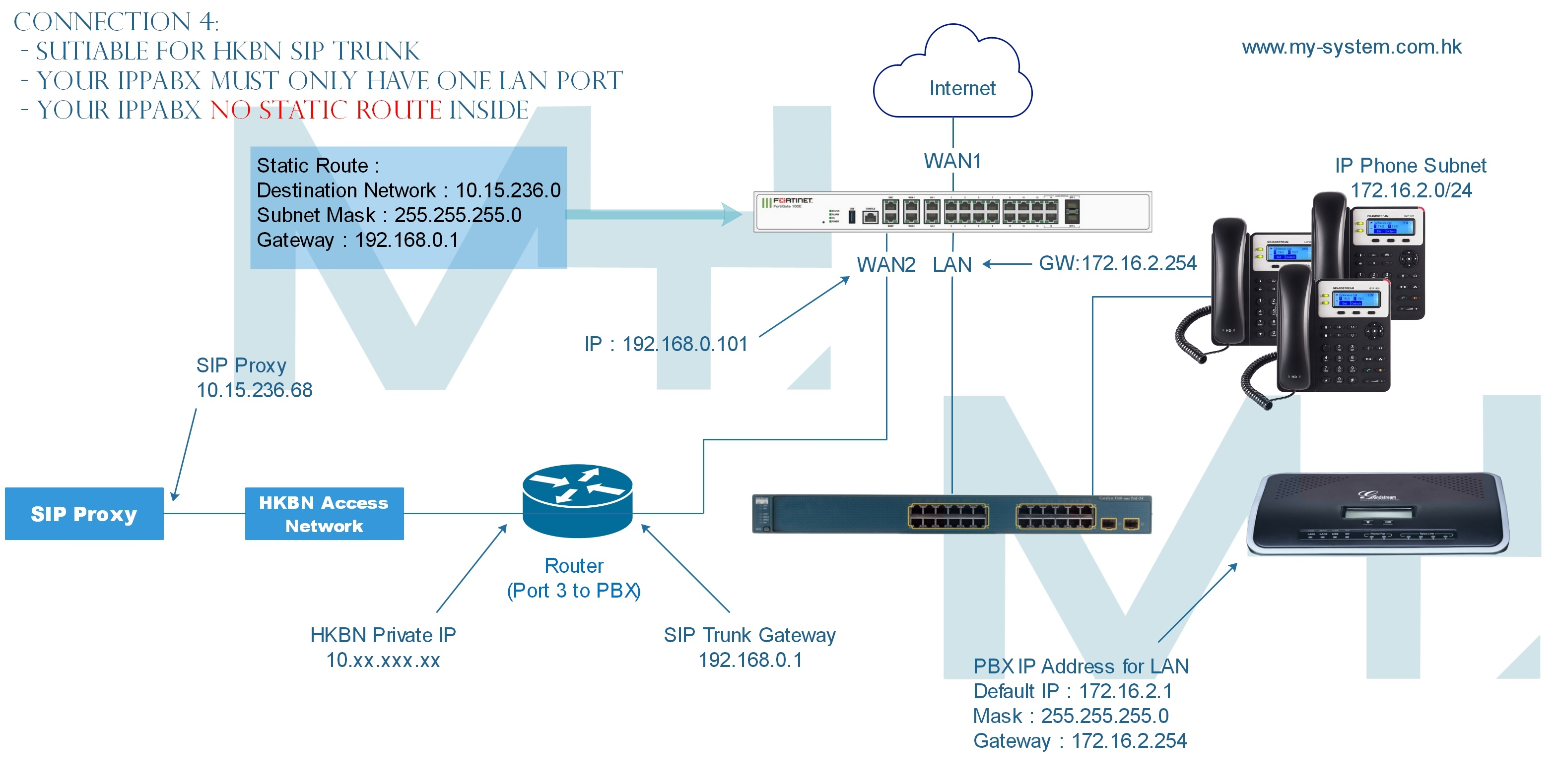 HKBN SIP Trunk Connection Flow/Guide - MY SYSTEM