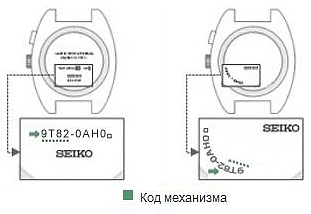 Инструкции по эксплуатации часов Seiko (*.pdf)