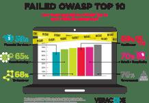 Najczęstsze podatności aplikacji webowych