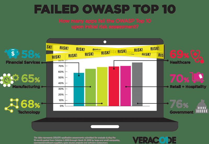 Częstość wykrywania podatności z listy OWASP Top 10 podczas wstępnej oceny ryzyka przez organizację Veracode