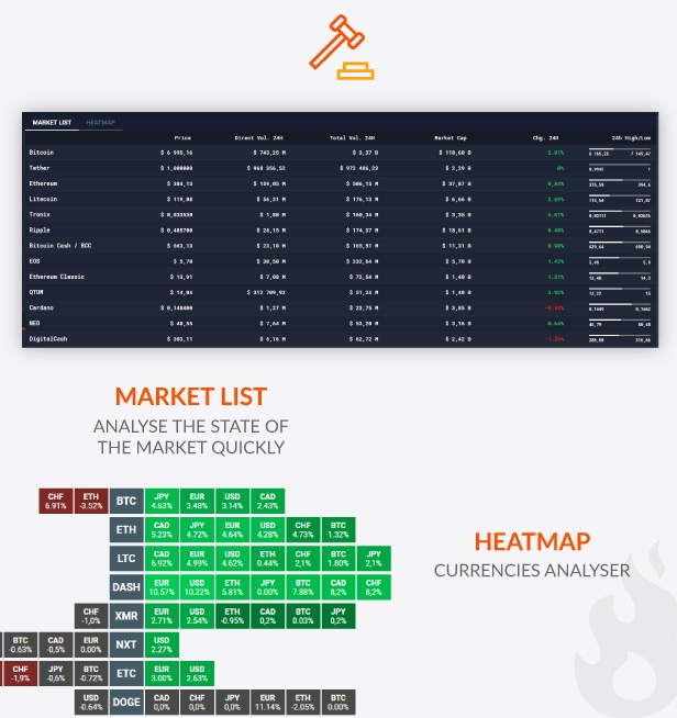 MY2COINS Exchange - Market List Heat Map - Trading Crypto Low Fee Bitcoin Altcoins