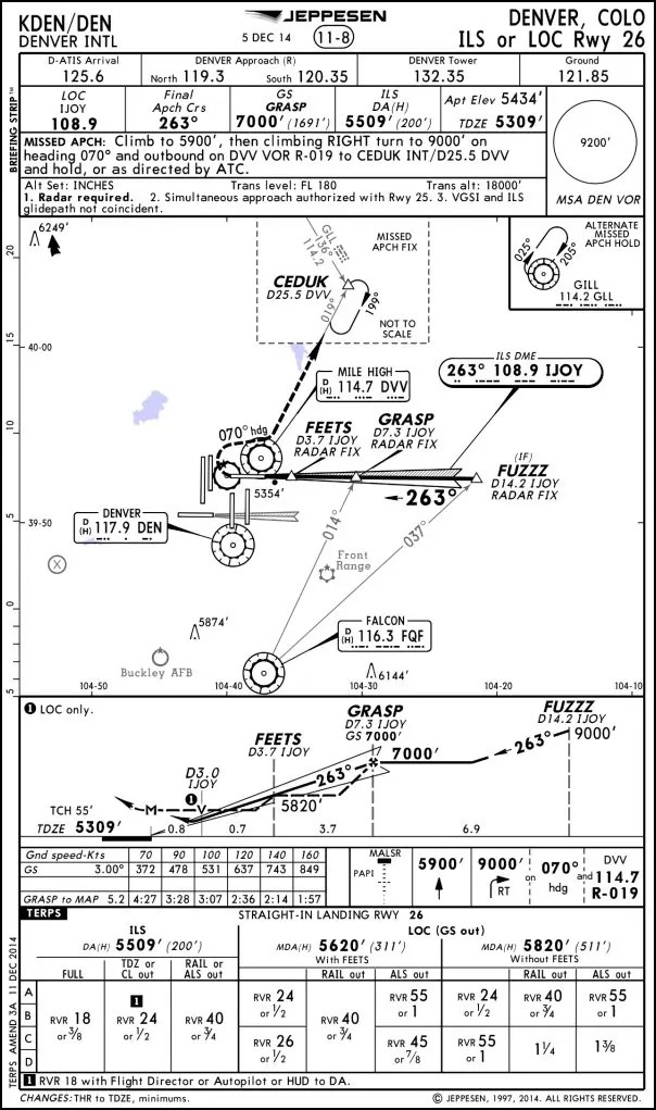 Avionics Fundamentals (Iap Training Manual) Jeppesen