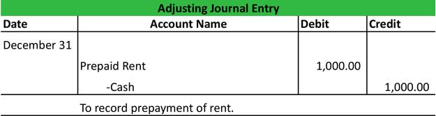 Entries Salaries General Unpaid Adjusting Journal