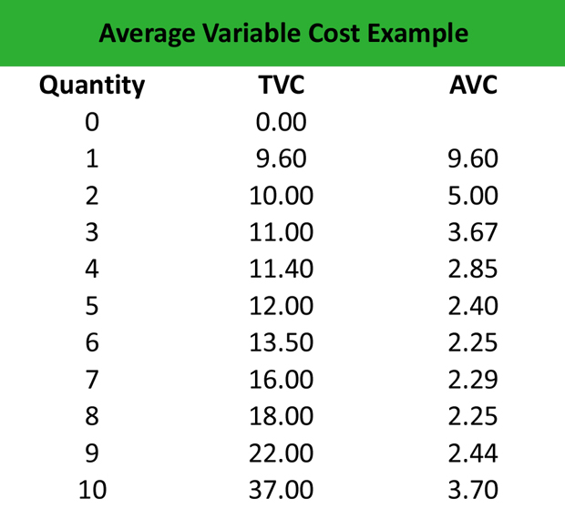 What is Average Variable Cost AVC  Definition