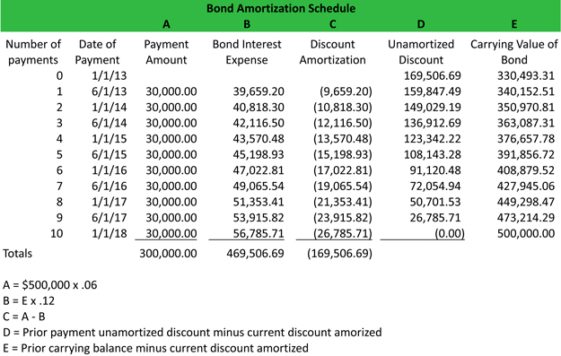 bond amortization schedule