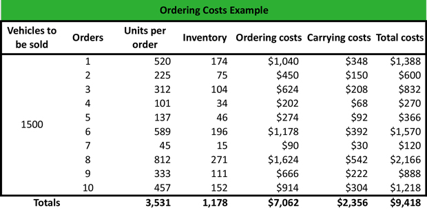 What are Ordering Costs  Definition  Meaning  Example