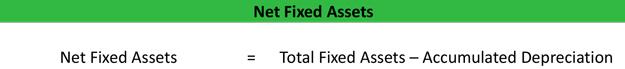 Net Fixed Assets
