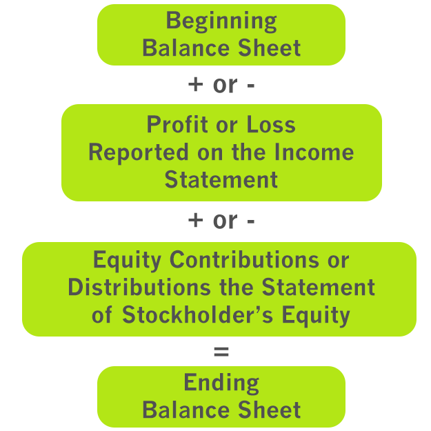 Types of Financial Statements - Examples | Templates | Form Explanation
