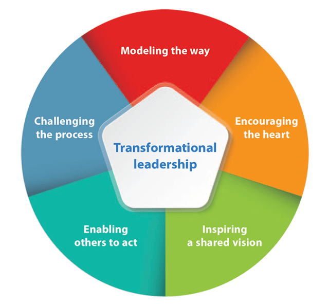 features of transformational leadership