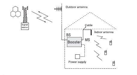 Comment installer l'amplificateur du signal mobile