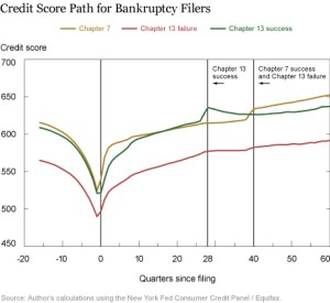 Bankruptcy Improves Credit