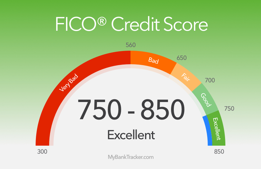 Current Used Car Interest Rate  Credit Score