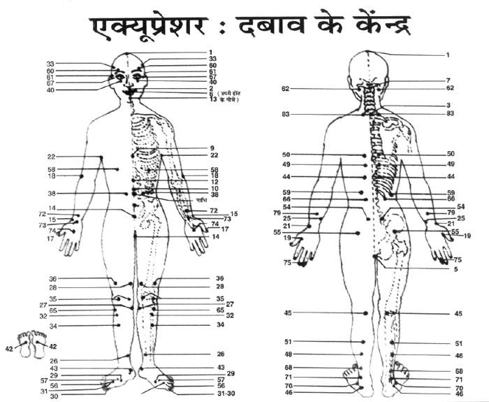 acupressure kaise kare hindi