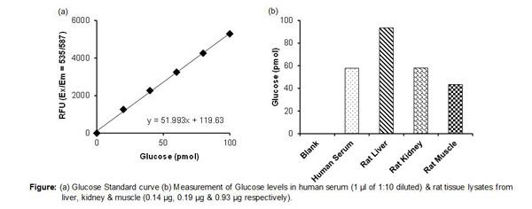 PicoProbe Glucose assay kit