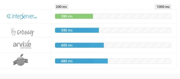 Best Web hosting Speed