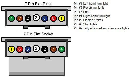 Trailer Wiring 7 Pin Flat - WIRE Center •