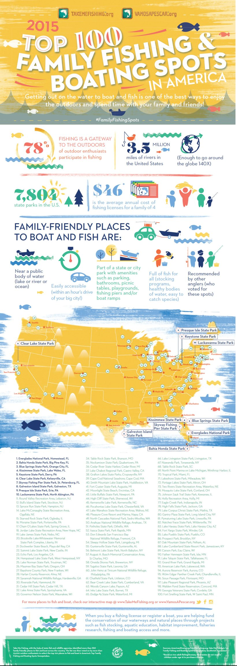 top-family-fishing-boating-infographic