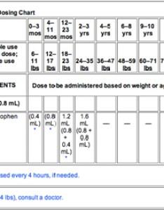 Tylenol also mybodhi overview fever rh