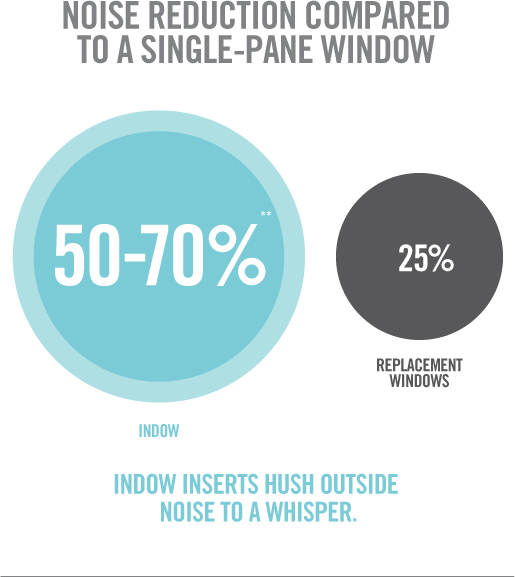 How To Reduce Window Noise With Indow Window Inserts