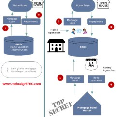 Mortgage Process Diagram Jvm Architecture In Java With Lending Past Vs Present Where It Went Wrong