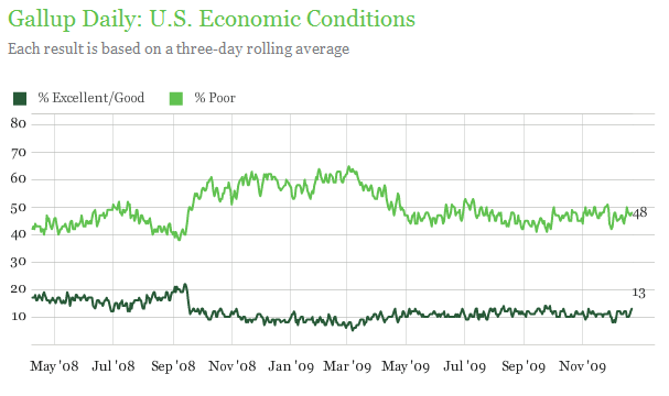 gallup-economics