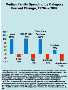 median-family-spending