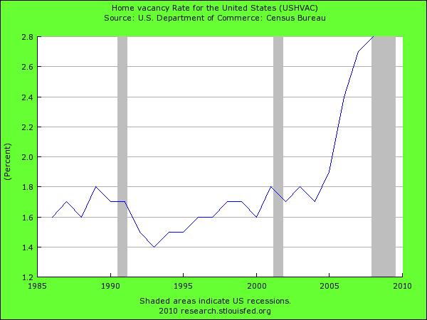 vacancy-rate