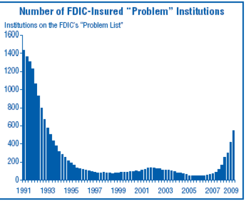 Bank Failures FDIC Image