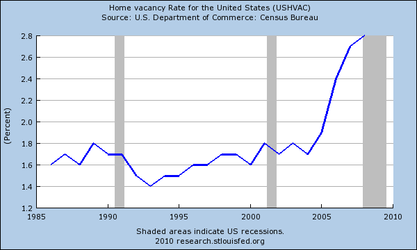 home vacancy rate