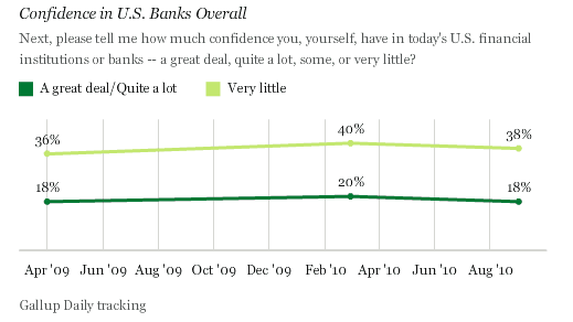 confidence in banking