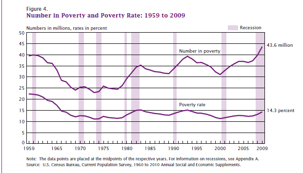 poverty rate us