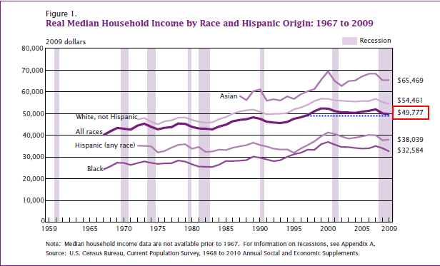 real household income census