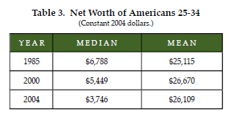 50% Of Americans One Paycheck Away From Needing Government Assistance 25 to 34 year old drop in median savings