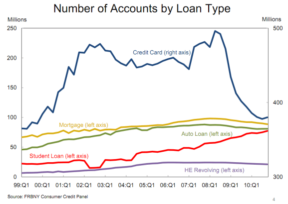 accounts by loan types