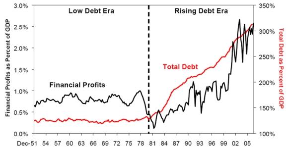 financial profits as a share of debt