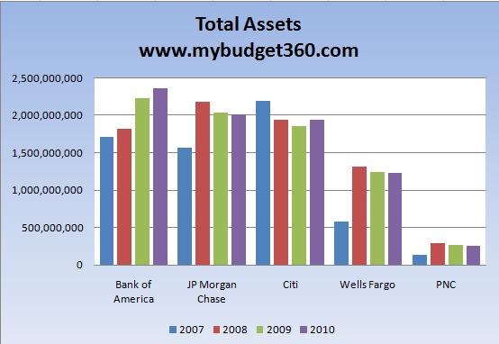 total-banking-assets-five-banks
