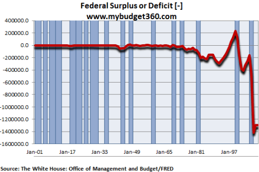 federal surplus deficits