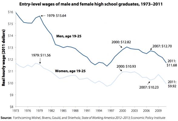 young wage high school earners