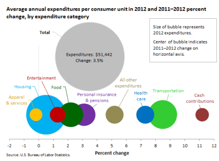 household spending per year